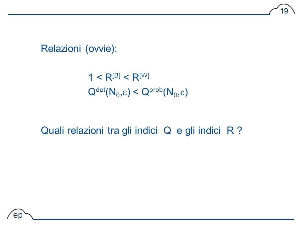 Relazioni (ovvie): 1 < R[B] < R[W] Qdet(N0,) < Qprob(N0,) Quali relazioni tra gli indici Q e gli indici R